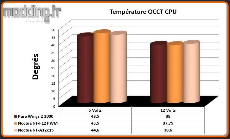 Temperature OCCT NF-A12x15