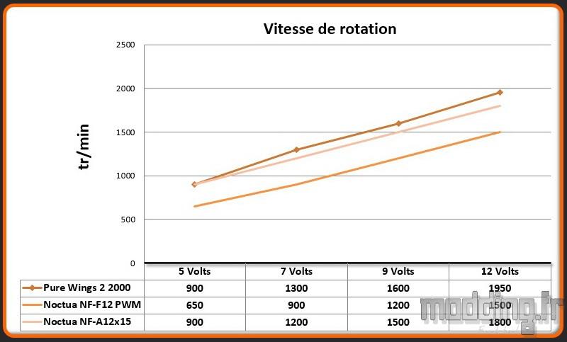 Vitesse rotation NF-A12x15