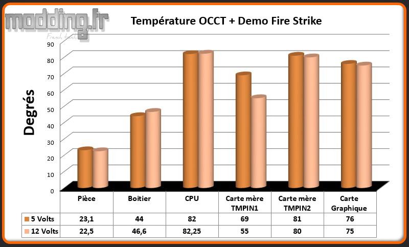 T° OCCT+Fire Strike Spec 04 TG