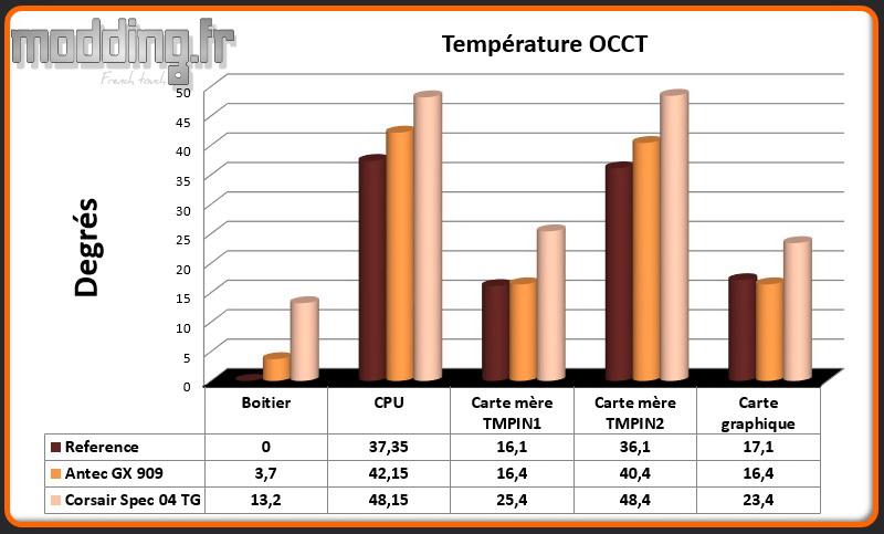 T° OCCT Spec 04 TG - Comparatif