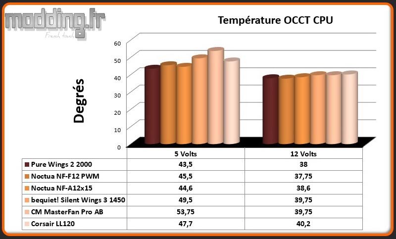 Temperature OCCT CPU LL120 RGB 120