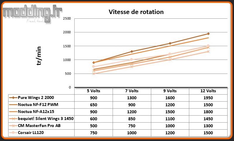 Vitesse de rotation LL120 RGB 120