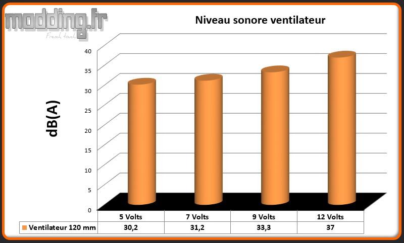 dB(A) 1 ventilateur Spec 04 TG