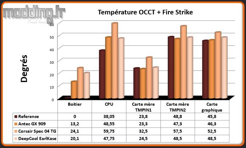 T° OCCT+Fire Strike EarlKase - Comparatif