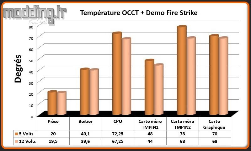 T° OCCT+Fire Strike EarlKase
