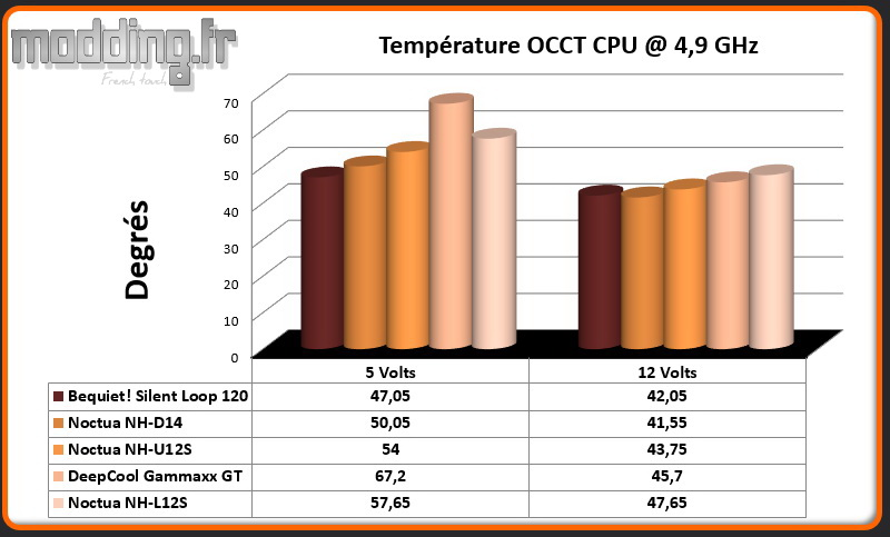 Temperature OCCT CPU @ 4.9 Ghz NH-L12S