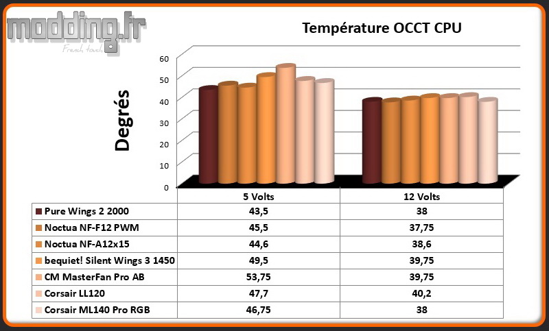 Temperature OCCT CPU ML140 Pro RGB