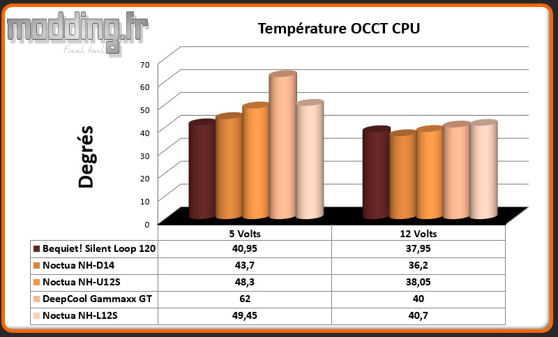 Temperature OCCT CPU NH-L12S