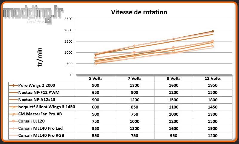 Vitesse de rotation ML140 Pro RGB
