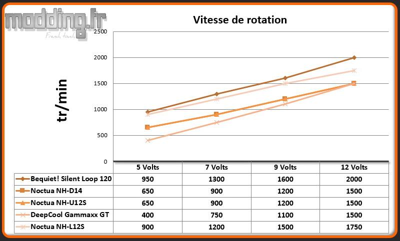 Vitesse de rotation NH-L12S