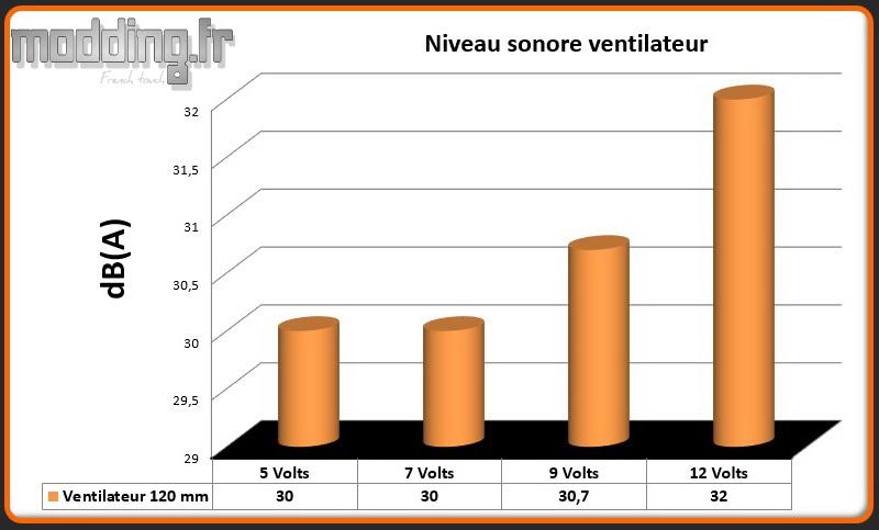 dB(A) 1 ventilateur EarlKase
