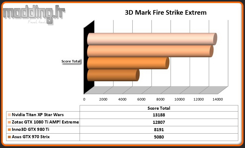 3D Mark Fire Strike Extrem Titan XP