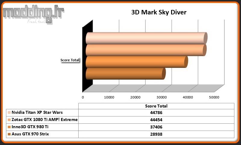 3D Mark Sky Diver Titan XP