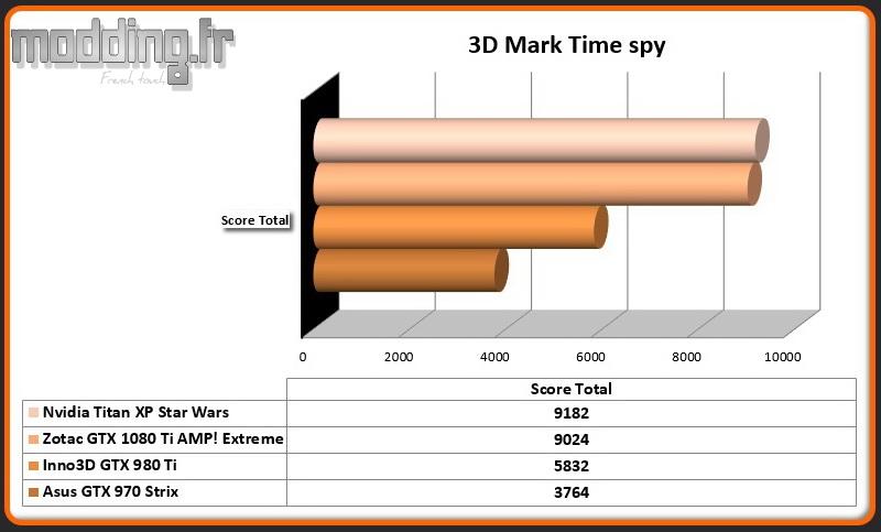 3D Mark Time Spy Titan XP