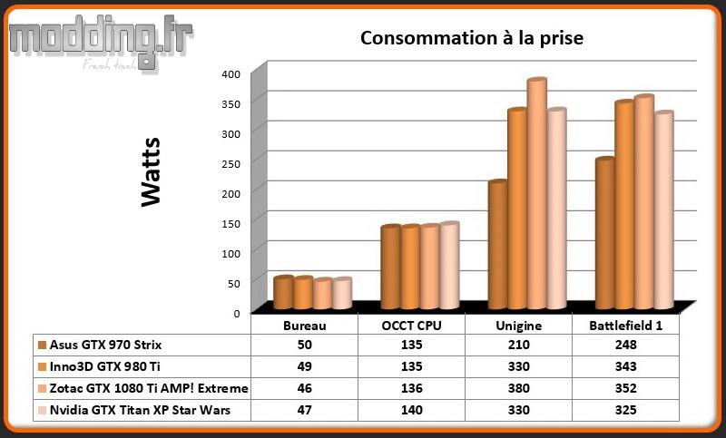 Consommation Titan XP