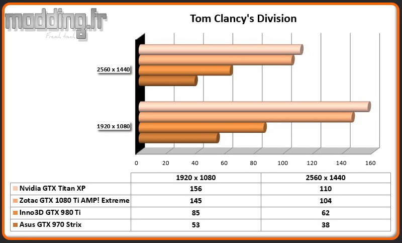 Jeu Tom Clancy's Division Titan XP