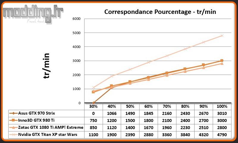 Pourcentage - Vitesse Titan XP