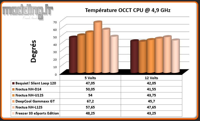 Temperature OCCT CPU @ 4.9 Ghz Freezer 33 eSports Edition