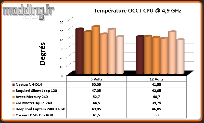 Temperature OCCT CPU @ 4.9 Ghz H150i Pro RGB