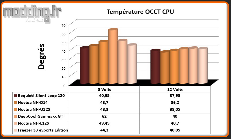 Temperature OCCT CPU Freezer 33 eSports Edition