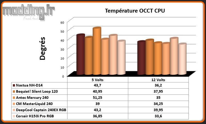Temperature OCCT CPU H150i Pro RGB