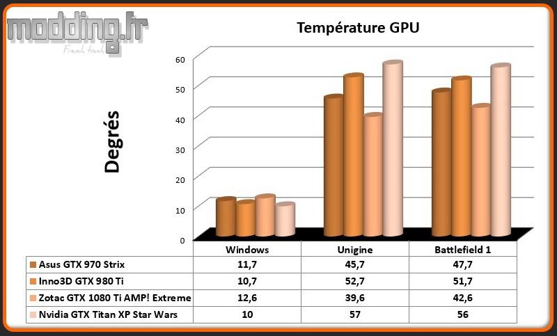 Temperatures Titan XP
