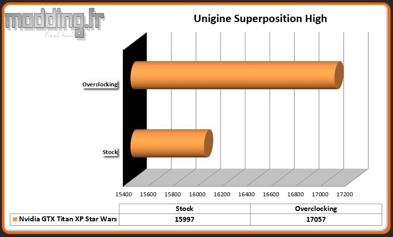 Unigine Superposition High Titan XP OC