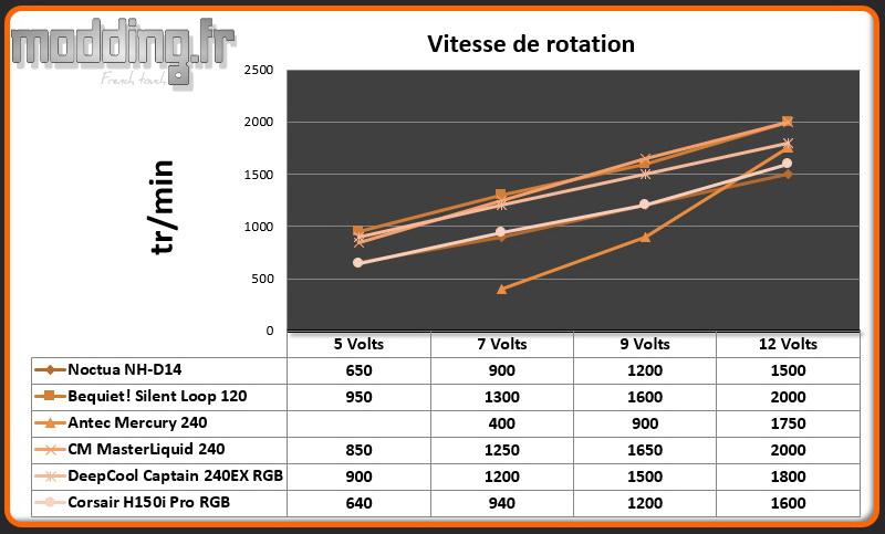 Vitesse de rotation Ventilateur H150i Pro RGB