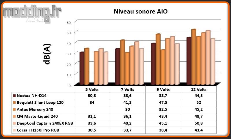 dB(A) AIO H150i Pro RGB