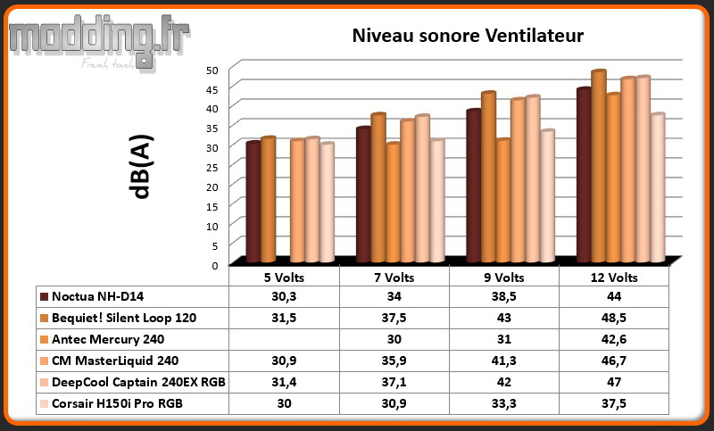 dB(A) Ventilateur H150i Pro RGB