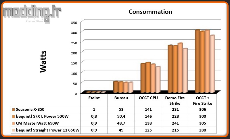 Consommation Straight Power 11