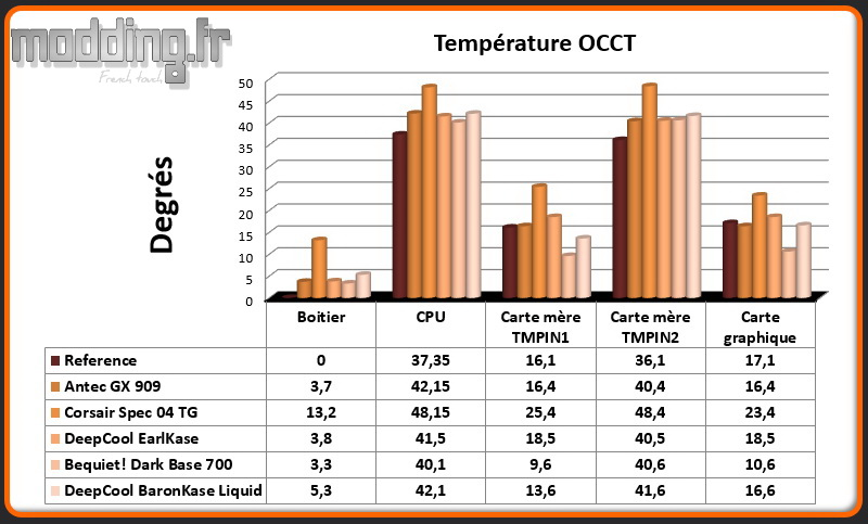 T° OCCT BaronKase Liquid - Comparatif