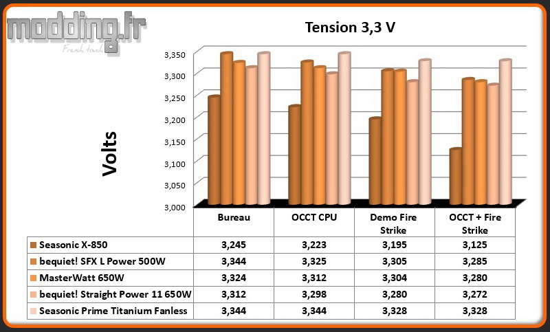Tension Prime Titanium Fanless 3.3 Volt