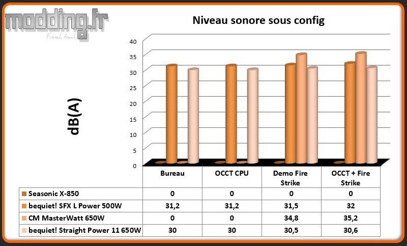 dB (A) Straight Power 11 sous config