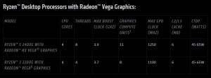 ryzen-desktop-cpus-with-vega-graphics