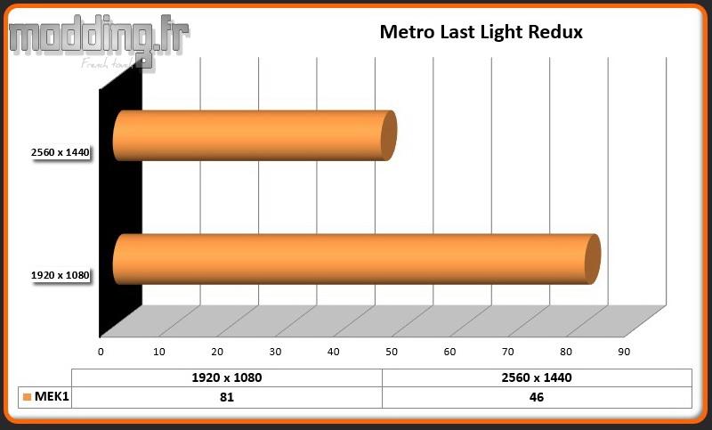 Jeu Metro Last Light Redux MEK1