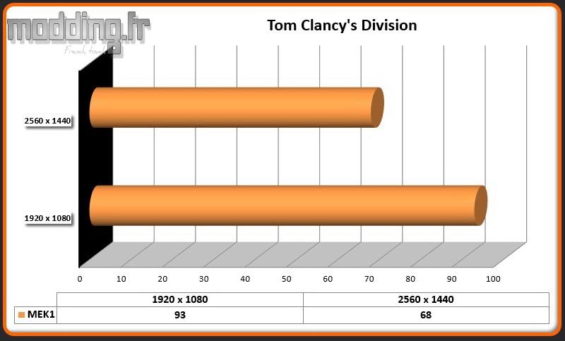Jeu Tom Clancy's Division MEK1
