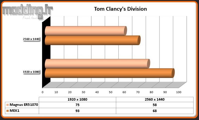 Jeu Tom Clancy's Division Magnus ER51070
