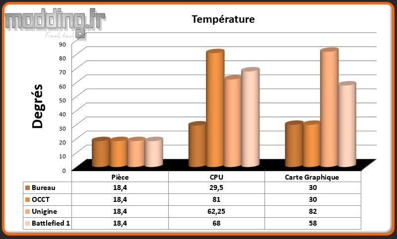 Temperatures MEK1