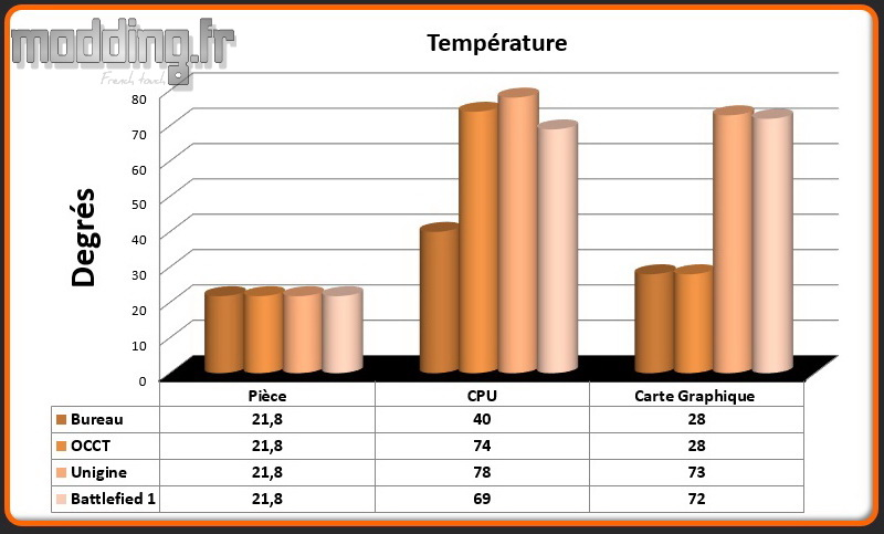 Temperatures Magnus ER51070