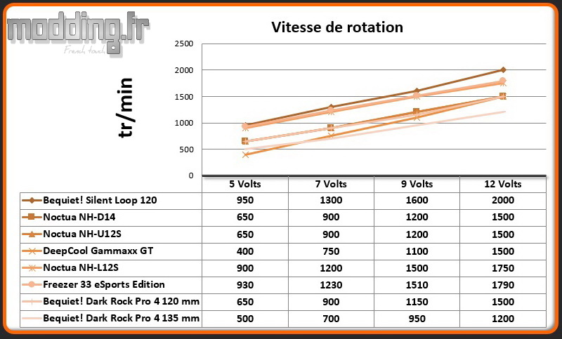 Vitesse de rotation Dark Rock Pro 4