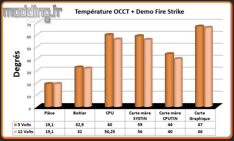 T° OCCT+Fire Strike NEW ARK 90