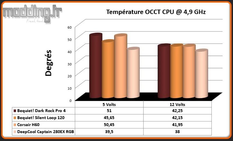 Temperature OCCT CPU @ 4.9 Ghz Captain 280EX RGB