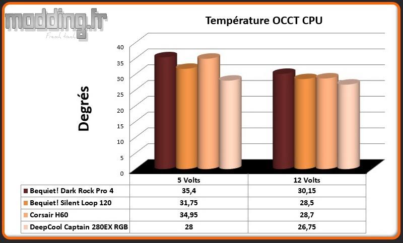Temperature OCCT CPU Captain 280EX RGB