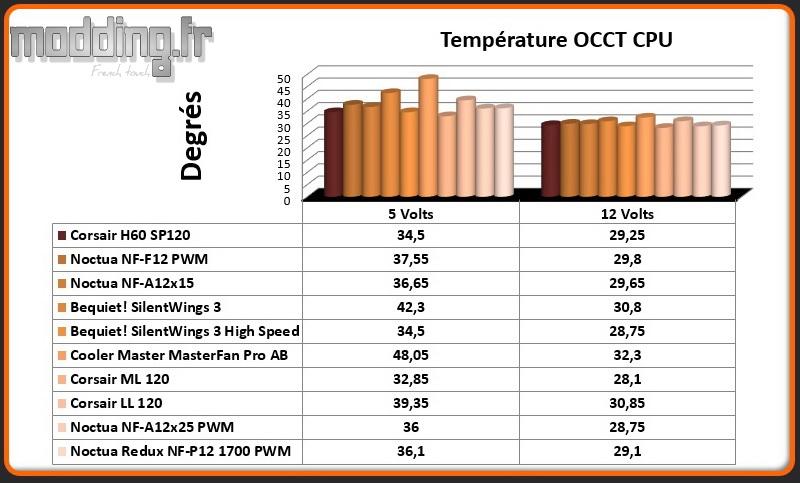 Temperature OCCT CPU Ventilateur A