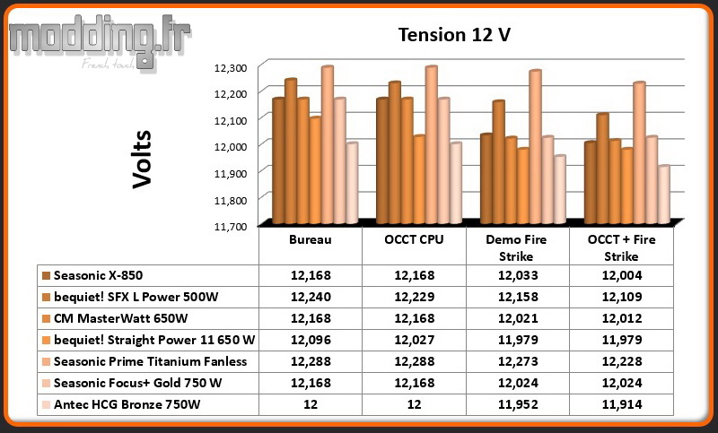 Tension HCG Bronze 12 Volt