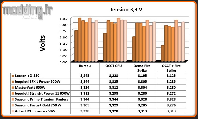 Tension HCG Bronze 3.3 Volt