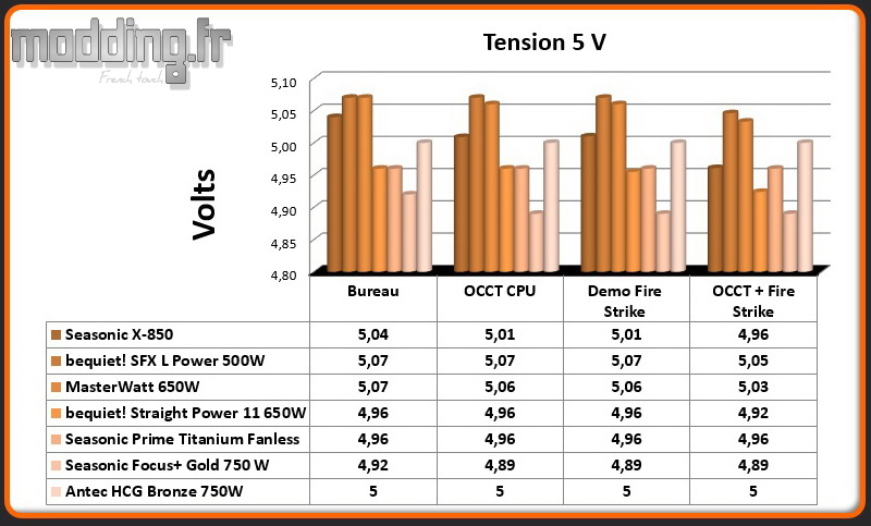 Tension HCG Bronze 5 Volt