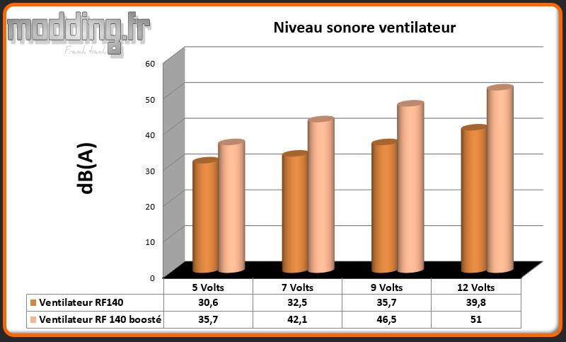 dB(A) 2 ventilateurs NEW ARK 90