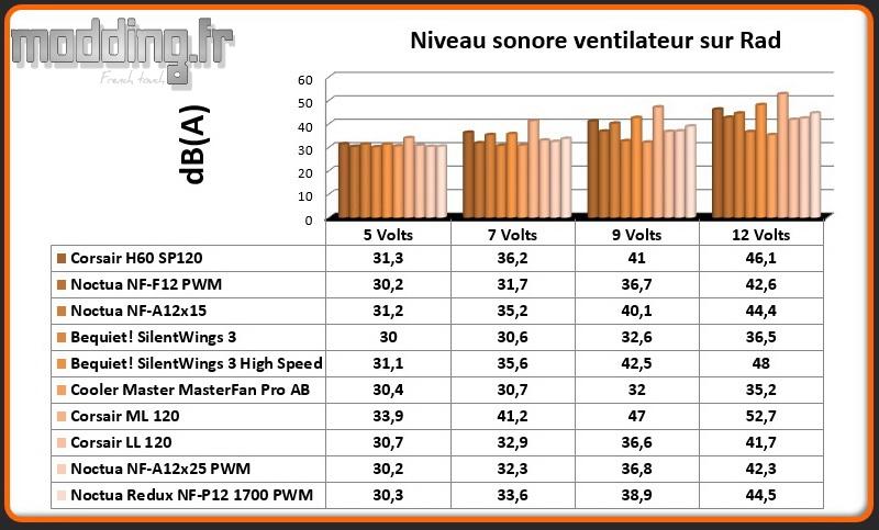 dB(A) Ventilateur sur radiateur A